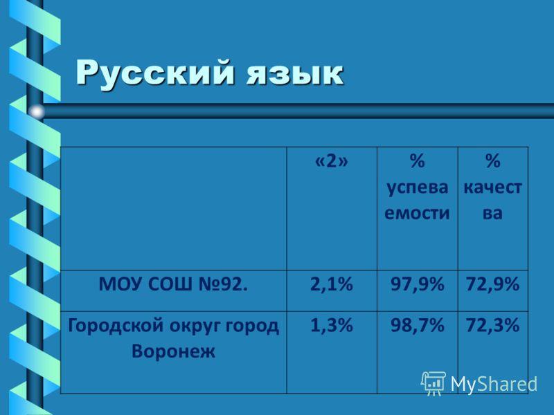 Русский язык «2»% успева емости % качест ва МОУ СОШ 92.2,1%97,9%72,9% Городской округ город Воронеж 1,3%98,7%72,3%