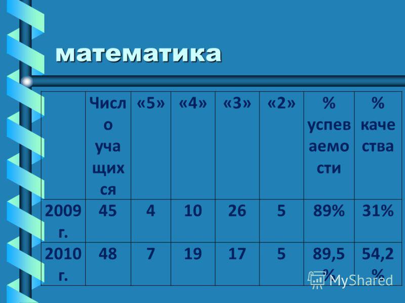 математика Числ о уча щих ся «5» «4» «3» «2»% успев аемо сти % каче ства 2009 г. 4541026589%31% 2010 г. 4871917589,5 % 54,2 %