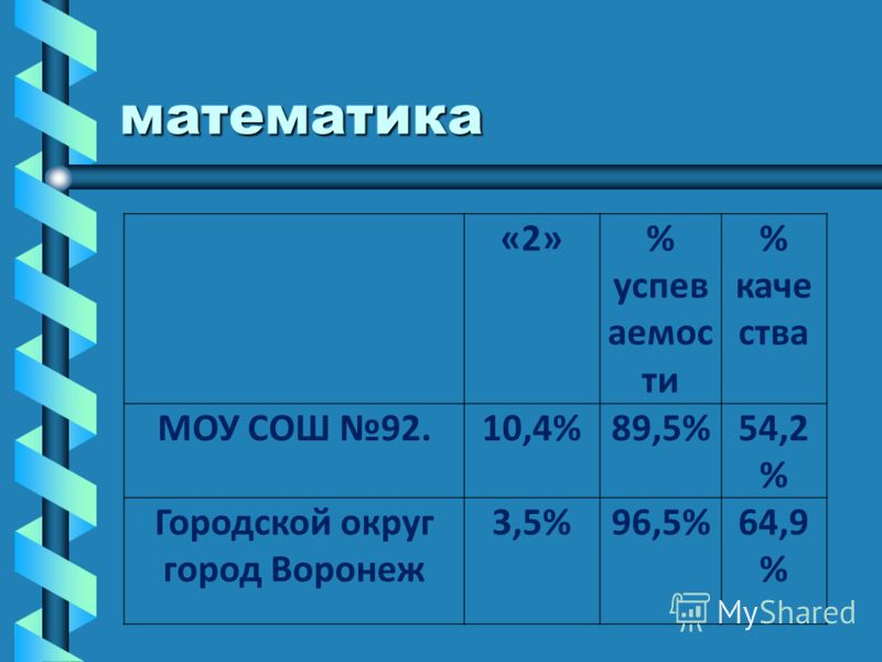 математика «2»% успев аемос ти % каче ства МОУ СОШ 92.10,4%89,5%54,2 % Городской округ город Воронеж 3,5%96,5%64,9 %