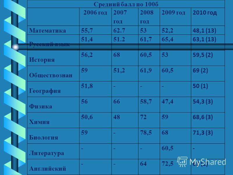 Средний балл по 100б 2006 год 2007 год 2008 год 2009 год 2010 год Математика55,762.75352,2 48,1 (13) Русский язык 51,451.261,765,4 63,1 (13) История 56,26860,553 59,5 (2) Обществознан 5951,261,960,5 69 (2) География 51,8--- 50 (1) Физика 566658,747,4