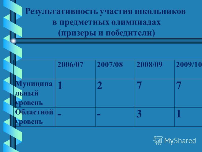 2006/072007/082008/092009/10 Муниципа льный уровень 1277 Областной уровень --31 Результативность участия школьников в предметных олимпиадах (призеры и победители)