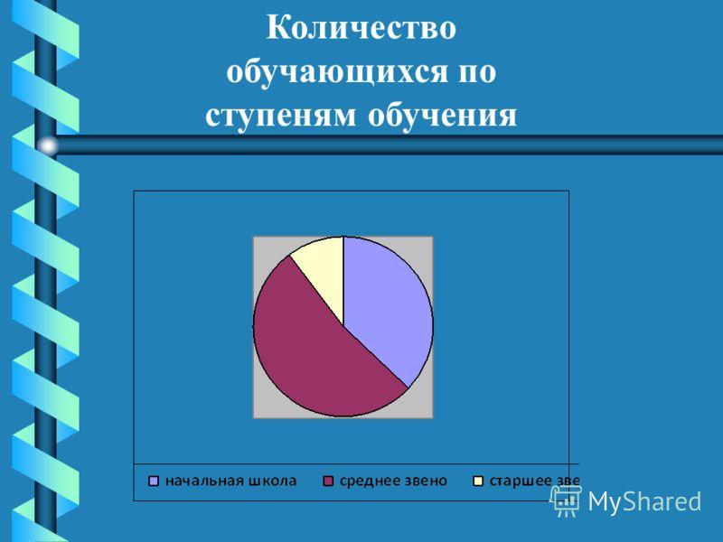 Количество обучающихся по ступеням обучения