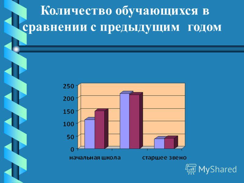 Количество обучающихся в сравнении с предыдущим годом