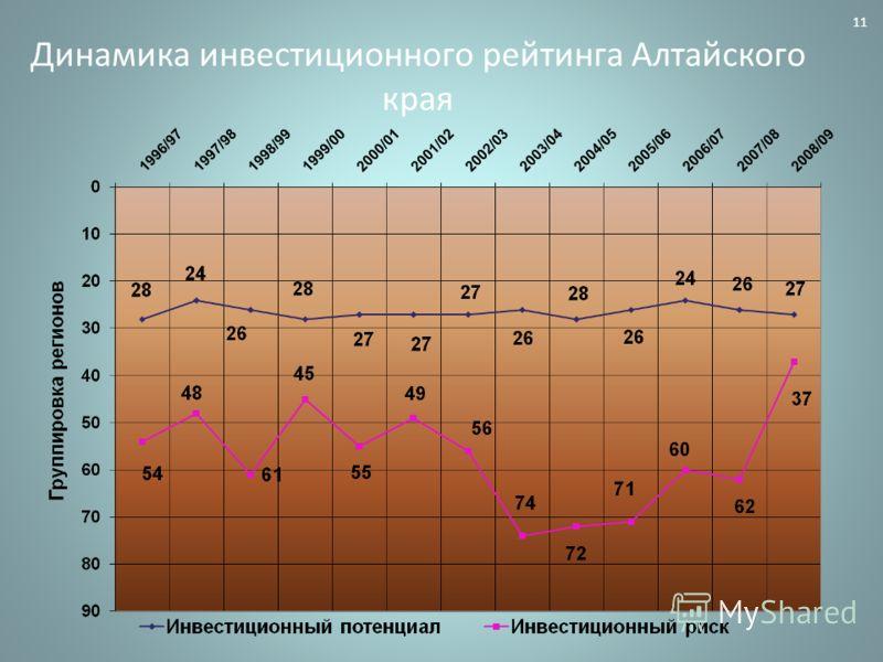 Динамика инвестиционного рейтинга Алтайского края 11