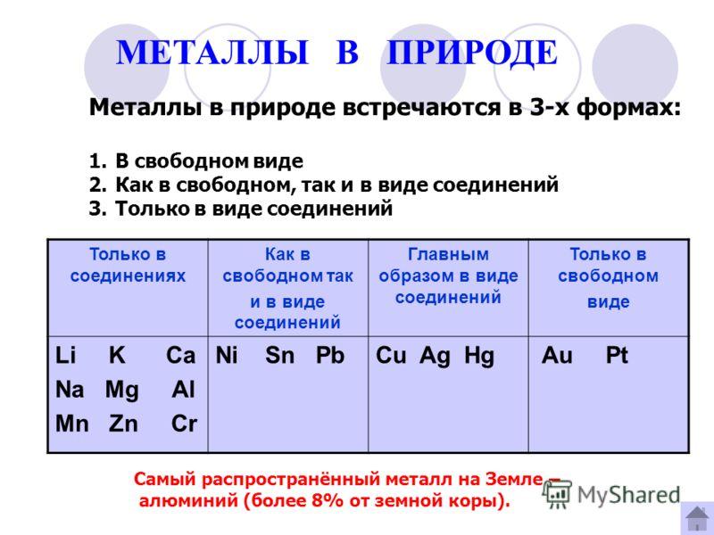 МЕТАЛЛЫ В ПРИРОДЕ Только в соединениях Как в свободном так и в виде соединений Главным образом в виде соединений Только в свободном виде Li K Ca Na Mg Al Mn Zn Cr Ni Sn PbCu Ag Hg Au Pt Металлы в природе встречаются в 3-х формах: 1.В свободном виде 2