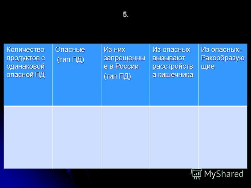 5. Количество продуктов с одинаковой опасной ПД Опасные (тип ПД) (тип ПД) Из них запрещенны е в России (тип ПД) Из опасных вызывают расстройств а кишечника Из опасных- Ракообразую щие