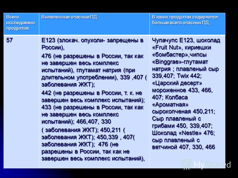 Всего исследовано продуктов Выявленные опасные ПД В каких продуктах содержится больше всего опасных ПД 57 Е123 (злокач. опухоли- запрещены в России), 476 (не разрешены в России, так как не завершен весь комплекс испытаний), глутамат натрия (при длите