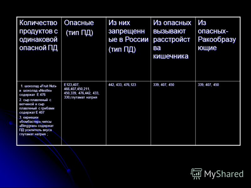 Количество продуктов с одинаковой опасной ПД Опасные (тип ПД) (тип ПД) Из них запрещенн ые в России (тип ПД) Из опасных вызывают расстройст ва кишечника Из опасных- Ракообразу ющие 1. шоколад «Fruit Nut» и шоколад «Nestle» содержат Е 476 1. шоколад «