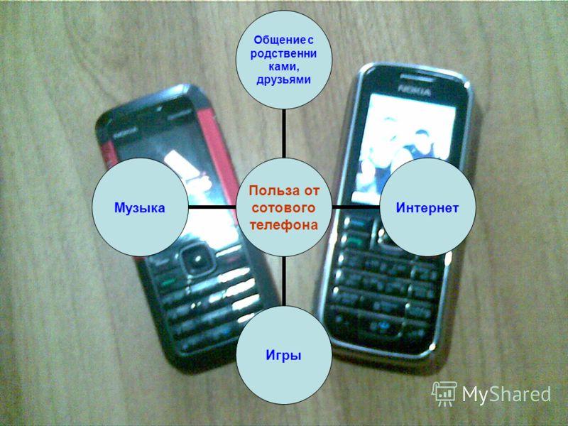 Польза от сотового телефона Общение с родственниками, друзьями ИнтернетИгрыМузыка