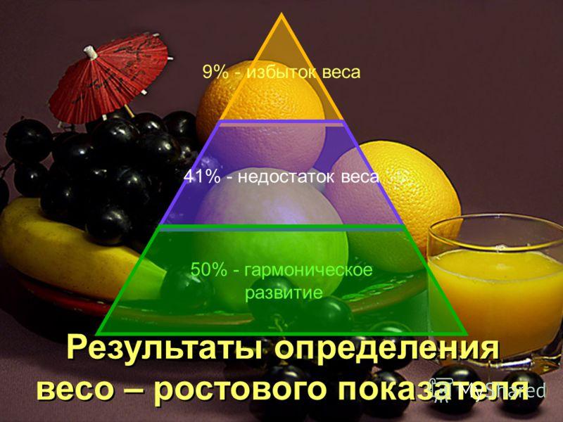 9% - избыток веса 41% - недостаток веса 50% - гармоническое развитие Результаты определения весо – ростового показателя