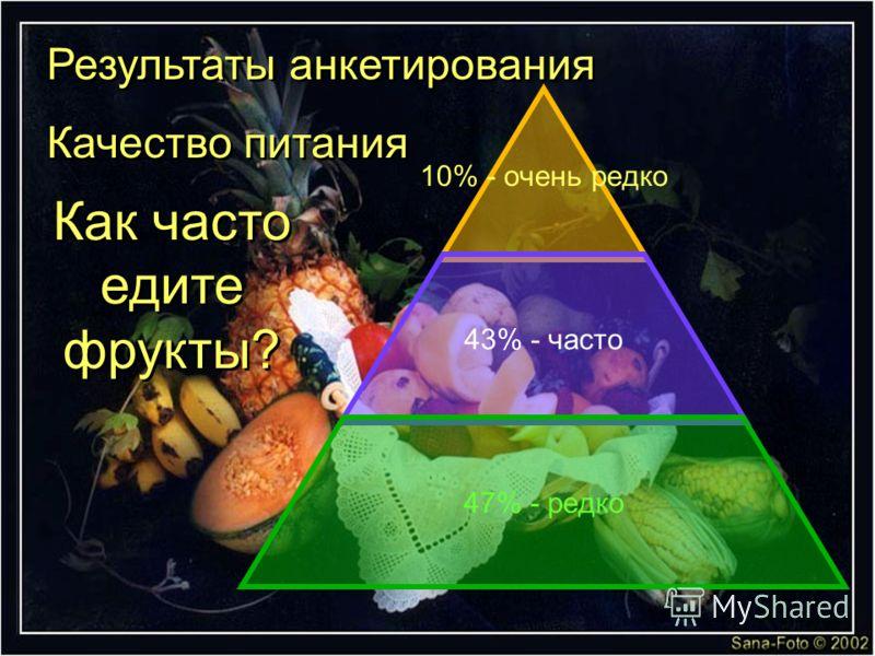 10% - очень редко 43% - часто 47% - редко Как часто едите фрукты? Результаты анкетирования Качество питания Результаты анкетирования Качество питания