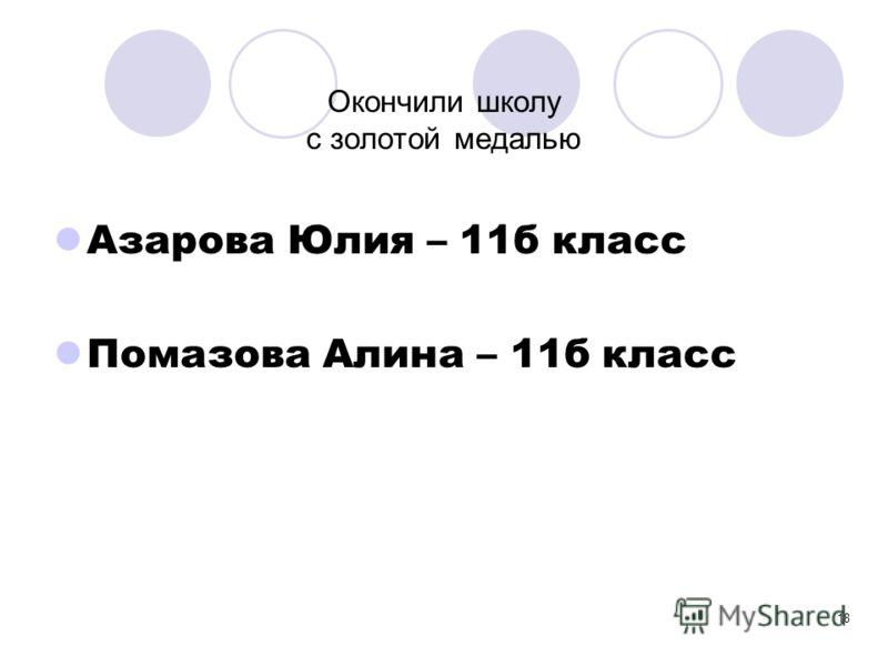 18 Окончили школу с золотой медалью Азарова Юлия – 11б класс Помазова Алина – 11б класс