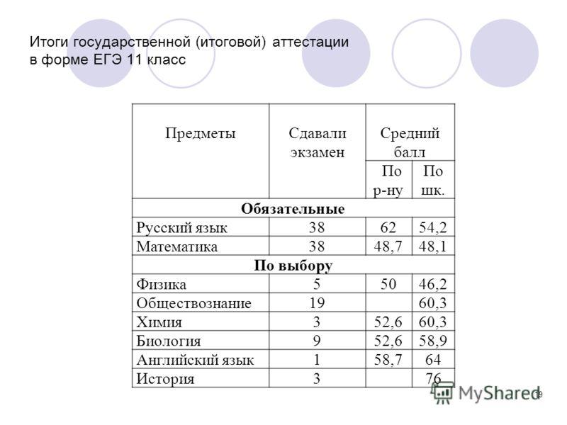 Итоги государственной (итоговой) аттестации в форме ЕГЭ 11 класс 19 ПредметыСдавали экзамен Средний балл По р-ну По шк. Обязательные Русский язык386254,2 Математика3848,748,1 По выбору Физика55046,2 Обществознание1960,3 Химия352,660,3 Биология952,658
