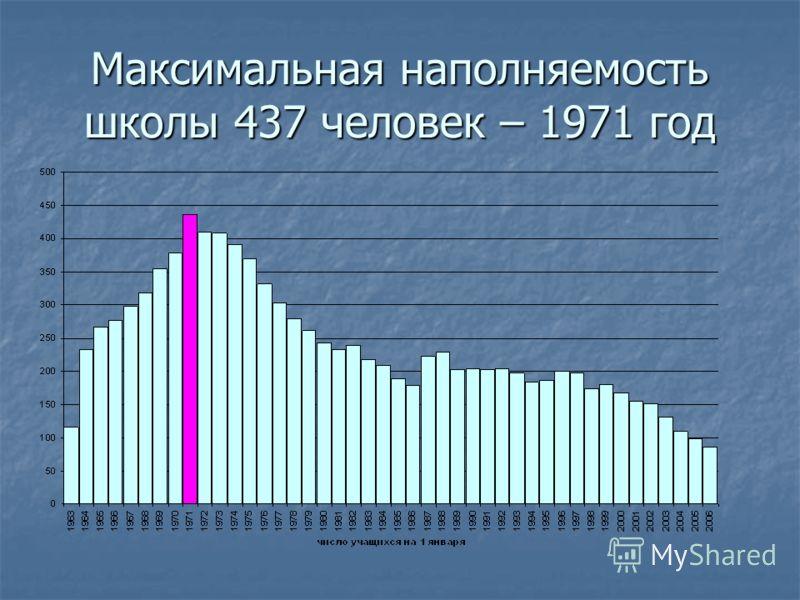 Максимальная наполняемость школы 437 человек – 1971 год