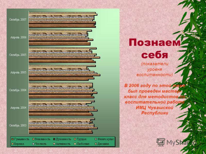 Познаем себя (показатели уровня воспитанности) В 2006 году по этой теме был проведен мастер- класс для методистов по воспитательной работе ИМЦ Чувашской Республики