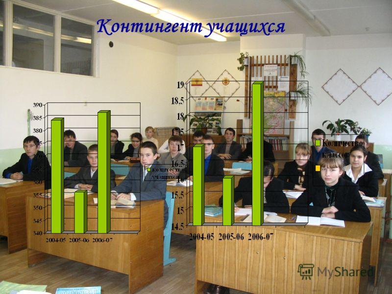 Контингент учащихся