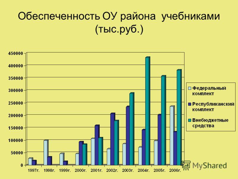 Обеспеченность ОУ района учебниками (тыс.руб.)