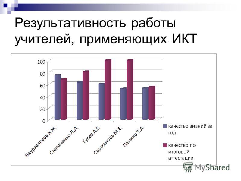 Результативность работы учителей, применяющих ИКТ