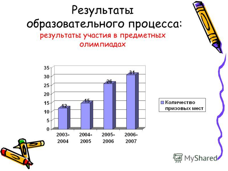 Результаты образовательного процесса: результаты участия в предметных олимпиадах