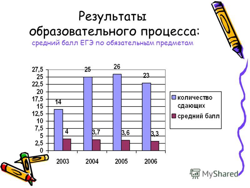 Результаты образовательного процесса: средний балл ЕГЭ по обязательным предметам