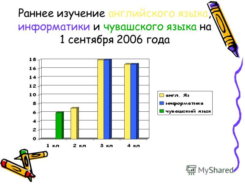 Раннее изучение английского языка, информатики и чувашского языка на 1 сентября 2006 года