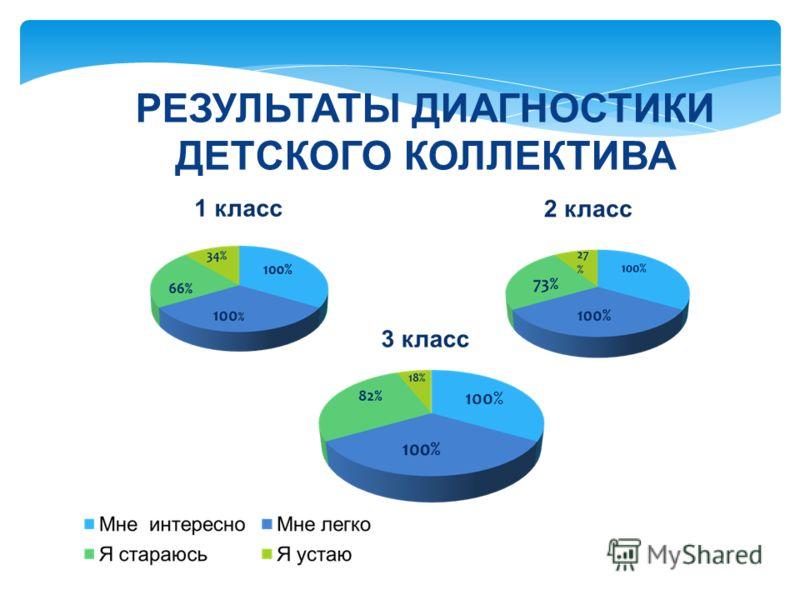 РЕЗУЛЬТАТЫ ДИАГНОСТИКИ ДЕТСКОГО КОЛЛЕКТИВА 100%
