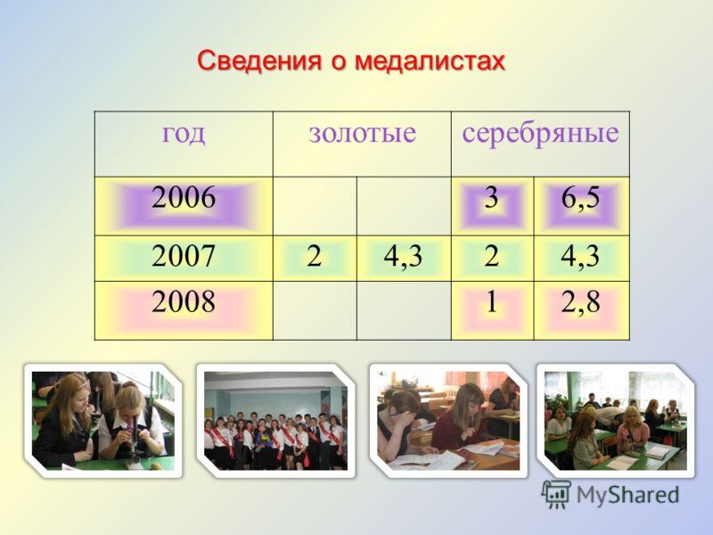 годзолотыесеребряные 200636,5 200724,32 200812,8 Сведения о медалистах