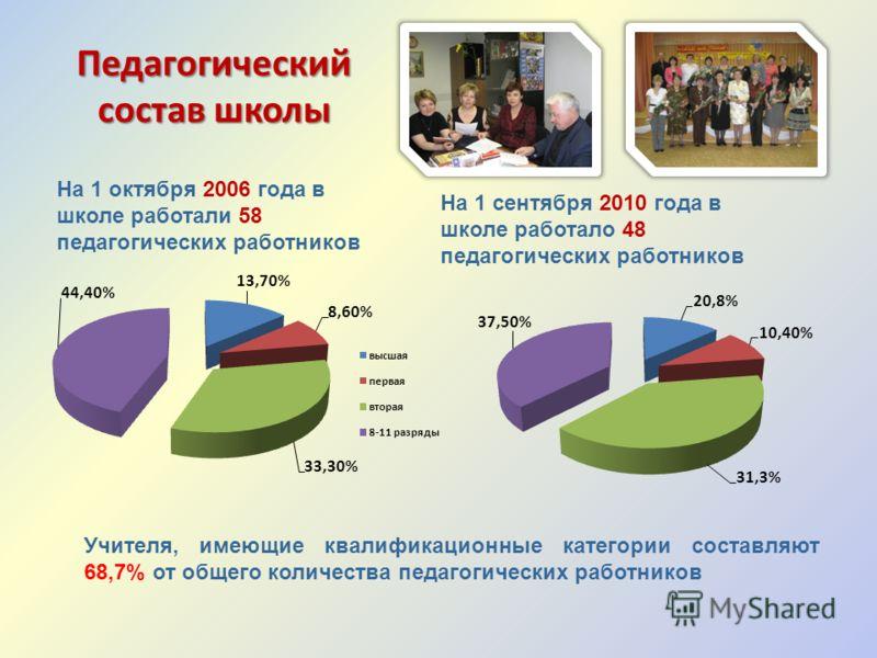 Педагогический состав школы На 1 октября 2006 года в школе работали 58 педагогических работников На 1 сентября 2010 года в школе работало 48 педагогических работников Учителя, имеющие квалификационные категории составляют 68,7% от общего количества п