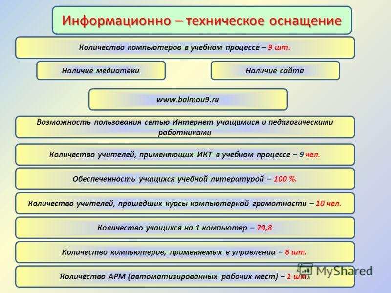 Информационно – техническое оснащение Обеспеченность учащихся учебной литературой – 100 %. Возможность пользования сетью Интернет учащимися и педагогическими работниками Наличие медиатеки Количество учащихся на 1 компьютер – 79,8 Количество компьютер