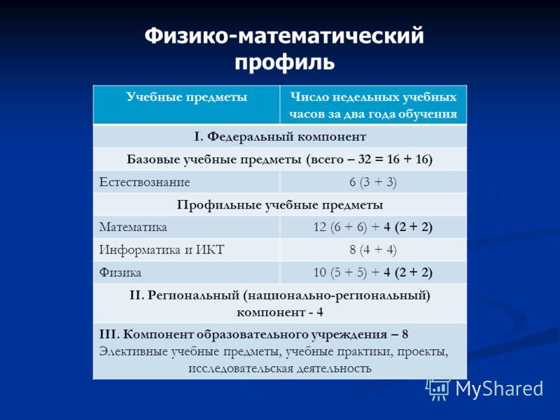 Физико-математический профиль Учебные предметыЧисло недельных учебных часов за два года обучения I. Федеральный компонент Базовые учебные предметы (всего – 32 = 16 + 16) Естествознание6 (3 + 3) Профильные учебные предметы Математика12 (6 + 6) + 4 (2