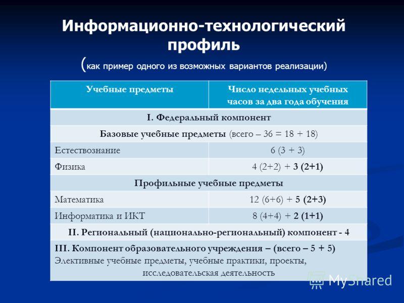 Информационно-технологический профиль ( как пример одного из возможных вариантов реализации) Учебные предметыЧисло недельных учебных часов за два года обучения I. Федеральный компонент Базовые учебные предметы (всего – 36 = 18 + 18) Естествознание6 (