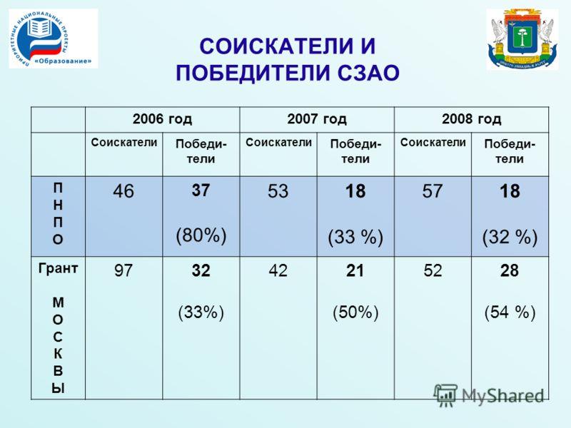 СОИСКАТЕЛИ И ПОБЕДИТЕЛИ СЗАО 2006 год2007 год2008 год Соискатели Победи- тели Соискатели Победи- тели Соискатели Победи- тели ПНПОПНПО 46 37 (80%) 5318 (33 %) 5718 (32 %) Грант М О С К В Ы 9732 (33%) 4221 (50%) 5228 (54 %)