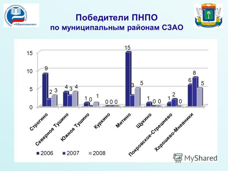 Победители ПНПО по муниципальным районам СЗАО