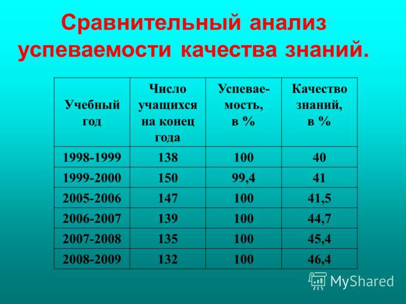 Сравнительный анализ успеваемости качества знаний. Учебный год Число учащихся на конец года Успевае- мость, в % Качество знаний, в % 1998-199913810040 1999-200015099,441 2005-200614710041,5 2006-200713910044,7 2007-200813510045,4 2008-200913210046,4