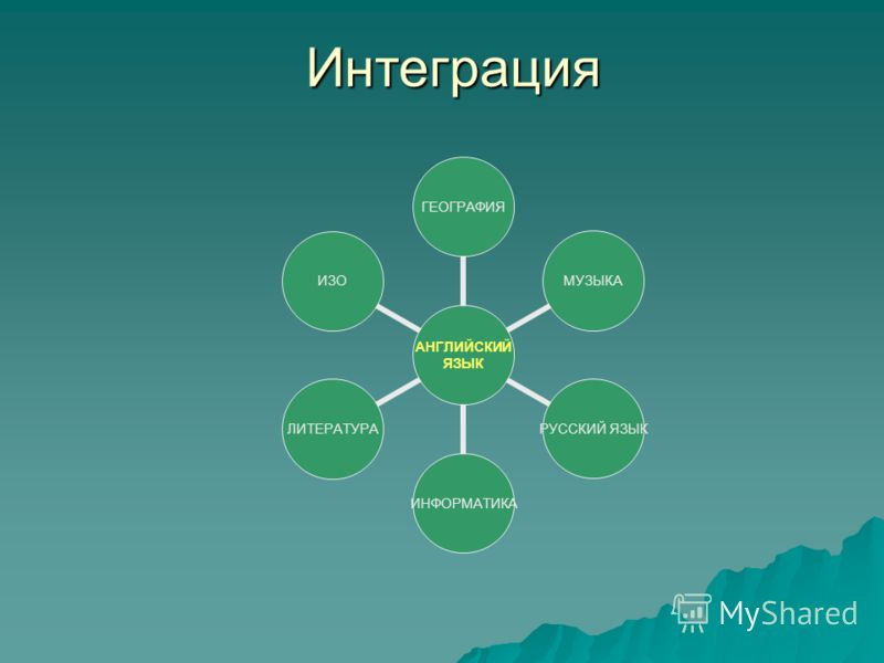 Интеграция АНГЛИЙСКИЙ ЯЗЫК ГЕОГРАФИЯМУЗЫКА РУССКИЙ ЯЗЫК ИНФОРМАТИКАЛИТЕРАТУРАИЗО