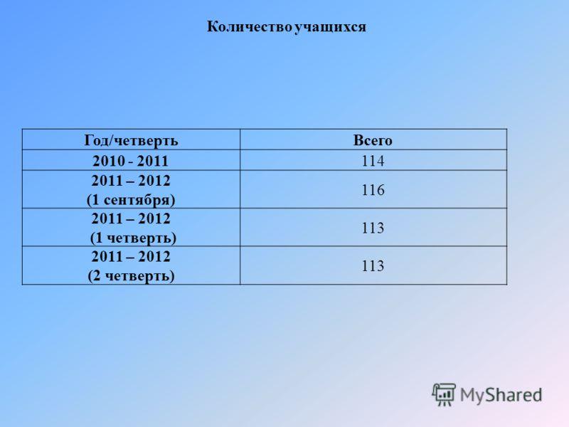 Год/четвертьВсего 2010 - 2011114 2011 – 2012 (1 сентября) 116 2011 – 2012 (1 четверть) 113 2011 – 2012 (2 четверть) 113 Количество учащихся