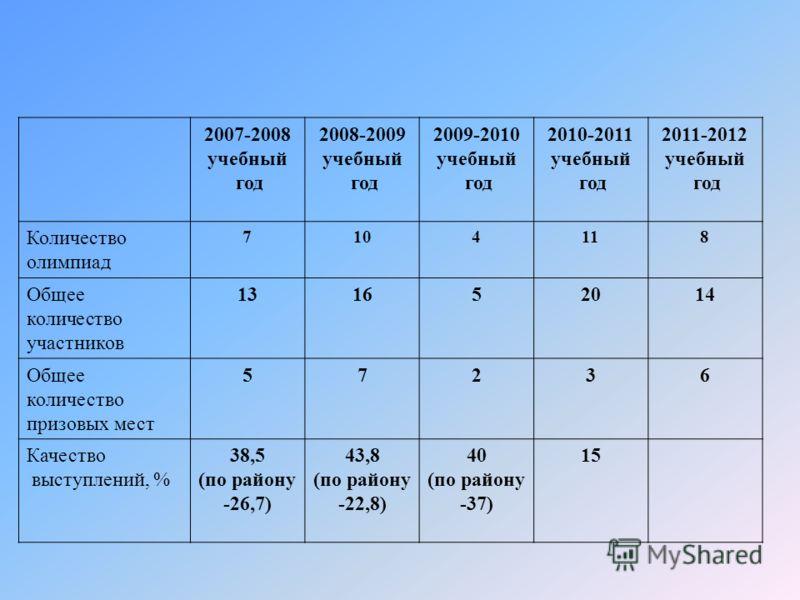 2007-2008 учебный год 2008-2009 учебный год 2009-2010 учебный год 2010-2011 учебный год 2011-2012 учебный год Количество олимпиад 7104118 Общее количество участников 131652014 Общее количество призовых мест 57236 Качество выступлений, % 38,5 (по райо