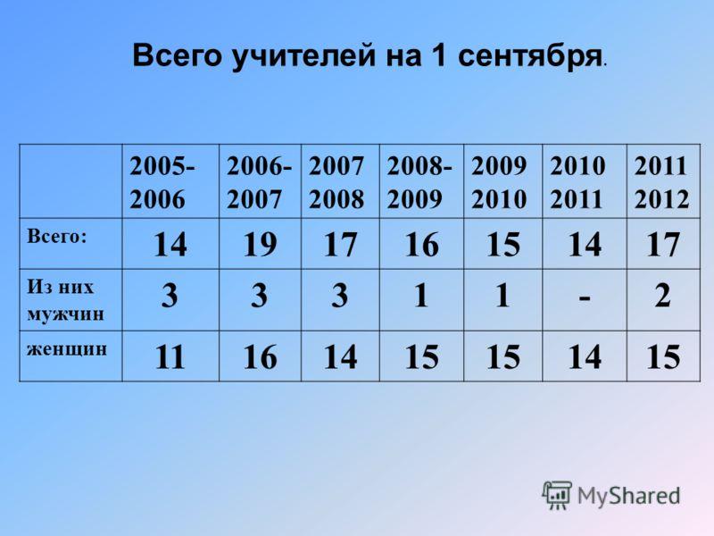 Всего учителей на 1 сентября. 2005- 2006 2006- 2007 2008 2008- 2009 2009 2010 2010 2011 2012 Всего: 14191716151417 Из них мужчин 33311-2 женщин 11161415 1415