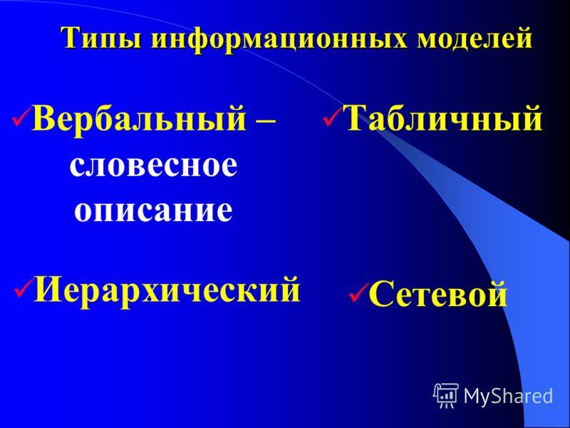 Типы информационных моделей Вербальный – словесное описание Табличный Иерархический Сетевой