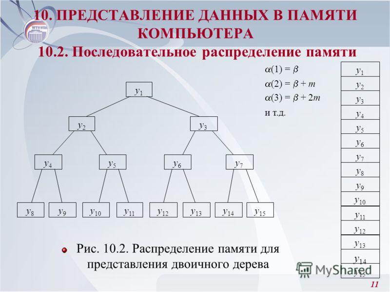 11 Рис. 10.2. Распределение памяти для представления двоичного дерева 10. ПРЕДСТАВЛЕНИЕ ДАННЫХ В ПАМЯТИ КОМПЬЮТЕРА 10.2. Последовательное распределение памяти y2y2 y1y1 y3y3 y4y4 y6y6 y5y5 y7y7 y8y8 y 10 y9y9 y 11 y 12 y 14 y 13 y 15 y7y7 y6y6 y2y2 y