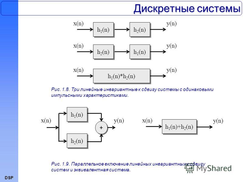 DSP Дискретные системы Рис. 1.8. Три линейные инвариантные к сдвигу системы с одинаковыми импульсными характеристиками. x(n)y(n) h 1 (n) h 2 (n) x(n)y(n) h 2 (n) h 1 (n) x(n)y(n) h 1 (n)*h 2 (n) Рис. 1.9. Параллельное включение линейных инвариантных