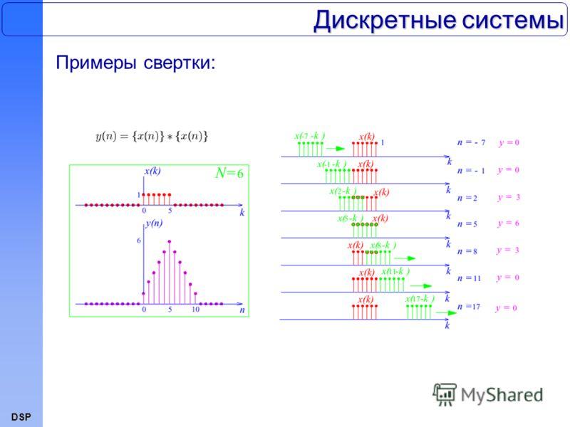 DSP Дискретные системы Примеры свертки:
