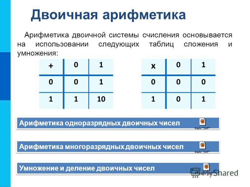Двоичная арифметика Арифметика двоичной системы счисления основывается на использовании следующих таблиц сложения и умножения: + 01 001 1110 х 01 000 101 Арифметика одноразрядных двоичных чисел Арифметика многоразрядных двоичных чисел Умножение и дел