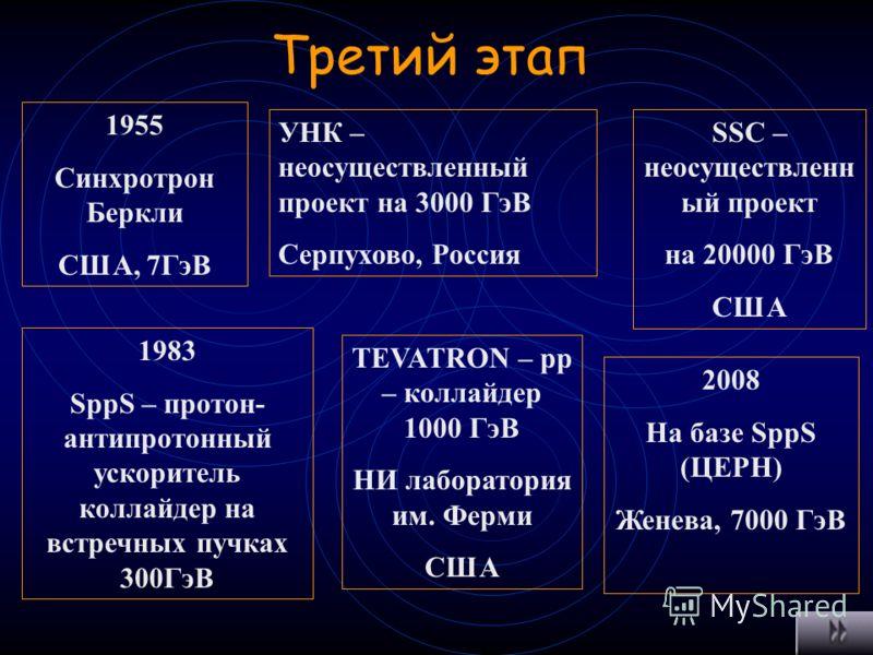 Второй этап 1935 Открытие фотона (Хидеки Юкава) 1937 Открытие мюона (Андерсен Недермейер) 1947 Открытие π-мезона (Пауэлл) 1962 Открытие мюонного нейтрино (Университет Беркли, синхротрон на 300 МэВ) 1952 Открытие Δ (1236)-резонансы Энрико Ферми К-мезо