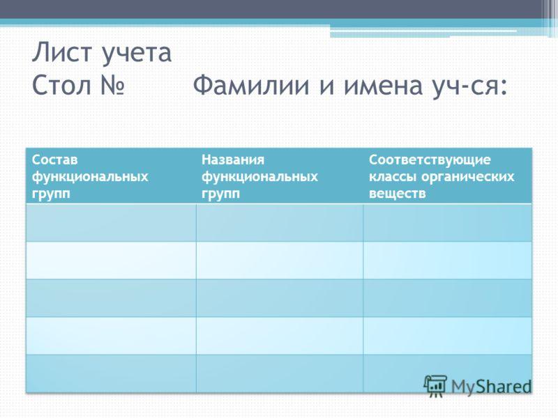 Лист учета Стол Фамилии и имена уч-ся: