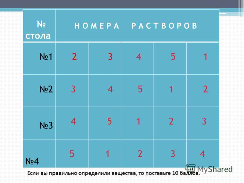 стола Н О М Е Р А Р А С Т В О Р О В 1 2 3 4 5 1 2 3 4 5 1 2 3 4 5 1 2 3 4 5 1 2 3 4 Если вы правильно определили вещества, то поставьте 10 баллов.