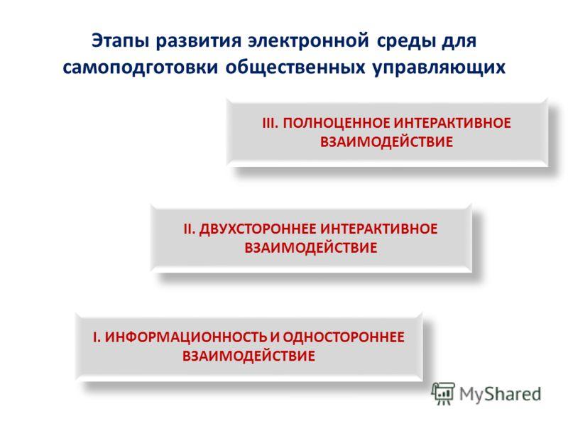 Этапы развития электронной среды для самоподготовки общественных управляющих I. ИНФОРМАЦИОННОСТЬ И ОДНОСТОРОННЕЕ ВЗАИМОДЕЙСТВИЕ II. ДВУХСТОРОННЕЕ ИНТЕРАКТИВНОЕ ВЗАИМОДЕЙСТВИЕ III. ПОЛНОЦЕННОЕ ИНТЕРАКТИВНОЕ ВЗАИМОДЕЙСТВИЕ