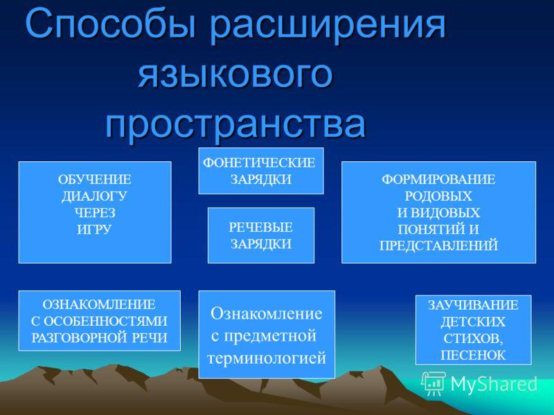 Способы расширения языкового пространства РЕЧЕВЫЕ ЗАРЯДКИ ФОНЕТИЧЕСКИЕ ЗАРЯДКИ ЗАУЧИВАНИЕ ДЕТСКИХ СТИХОВ, ПЕСЕНОК ОБУЧЕНИЕ ДИАЛОГУ ЧЕРЕЗ ИГРУ ФОРМИРОВАНИЕ РОДОВЫХ И ВИДОВЫХ ПОНЯТИЙ И ПРЕДСТАВЛЕНИЙ ОЗНАКОМЛЕНИЕ С ОСОБЕННОСТЯМИ РАЗГОВОРНОЙ РЕЧИ Ознаком