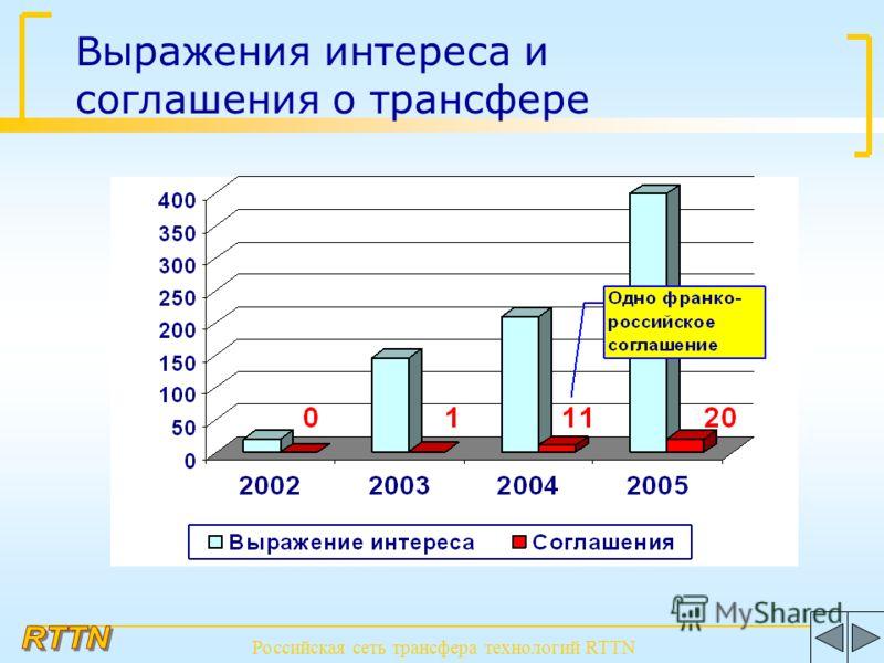 Выражения интереса и соглашения о трансфере Российская сеть трансфера технологий RTTN