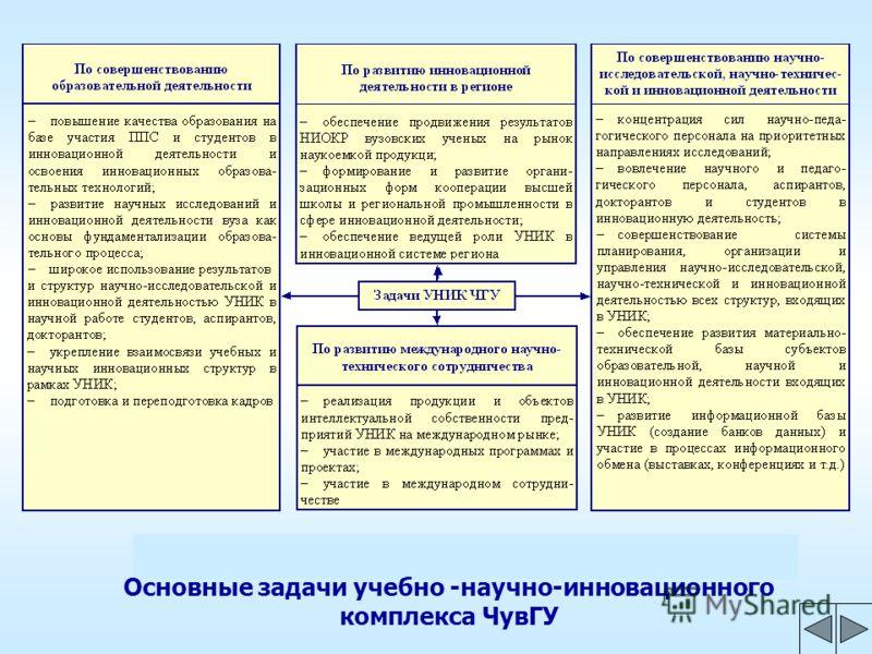 Основные задачи учебно -научно-инновационного комплекса ЧувГУ